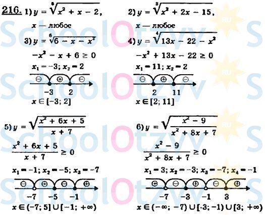 гдз алгебра 10 11 класс алимов 2013