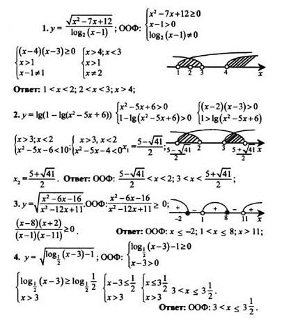 Гдз по алгебре 10-11 класс никольский